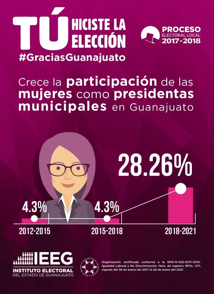 Crecimiento de Presidentas Municipales en el Edo. de Gto