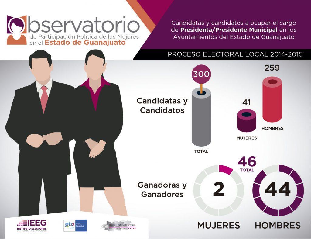 Observatorio 2014-2015 Presidencias municipales Guanajuato