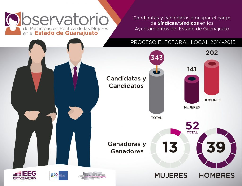 Observatorio 2014-2015 Síndicas / Síndicos Guanajuato