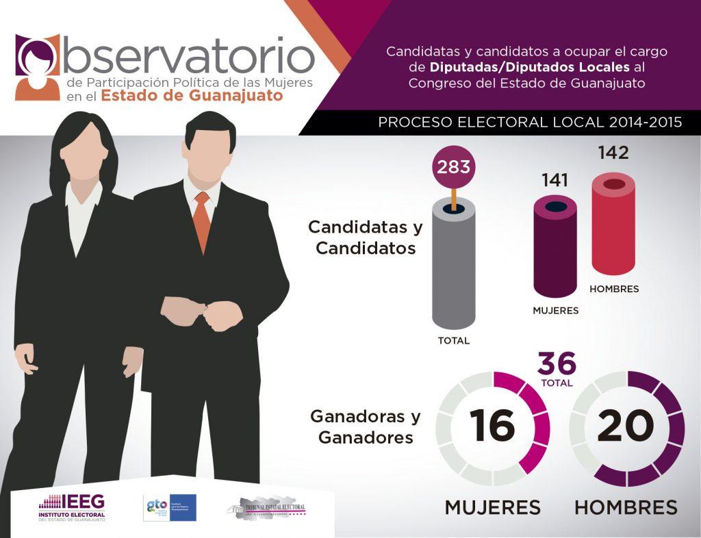 Observatorio 2014-2015 Diputaciones locales Guanajuato