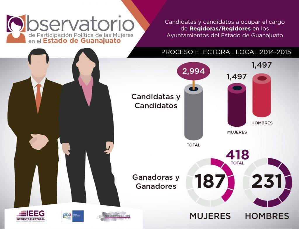 Observatorio 2014-2015 Regidoras / Regidores Guanajuato