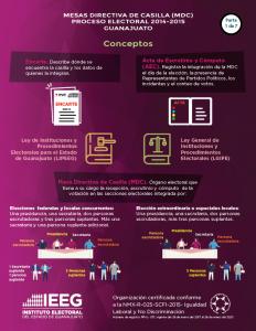 Estadística de personas integrantes de Mesa Directiva de Casilla en el Edo. Guanajuato 2014-2015 / 1