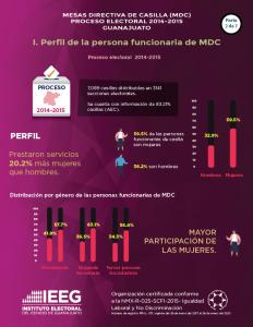 Estadística de personas integrantes de Mesa Directiva de Casilla en el Edo. Guanajuato 2014-2015 / 2