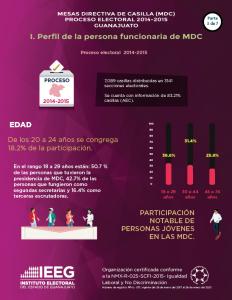 Estadística de personas integrantes de Mesa Directiva de Casilla en el Edo. Guanajuato 2014-2015 / 3