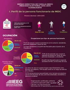 Estadística de personas integrantes de Mesa Directiva de Casilla en el Edo. Guanajuato 2014-2015 / 4