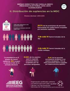 Estadística de personas integrantes de Mesa Directiva de Casilla en el Edo. Guanajuato 2014-2015 / 6